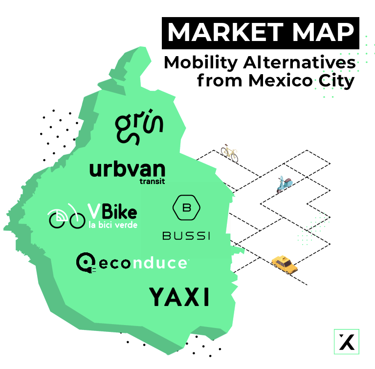 mobility startups in mexico