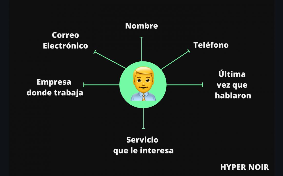 Información que almacena un CRM acerca de un cliente