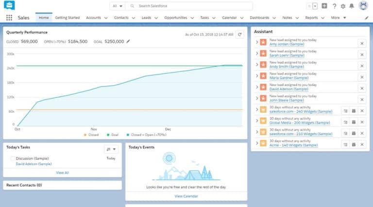 Dashboard de ventas de Salesforce