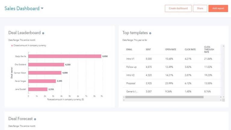 Dashboard de resultados Hubspot